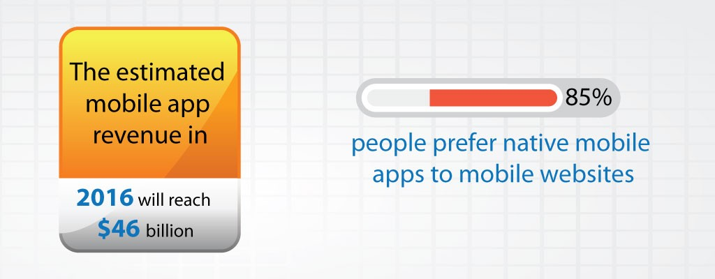 Mobile App Revenue And Mobile App to Website