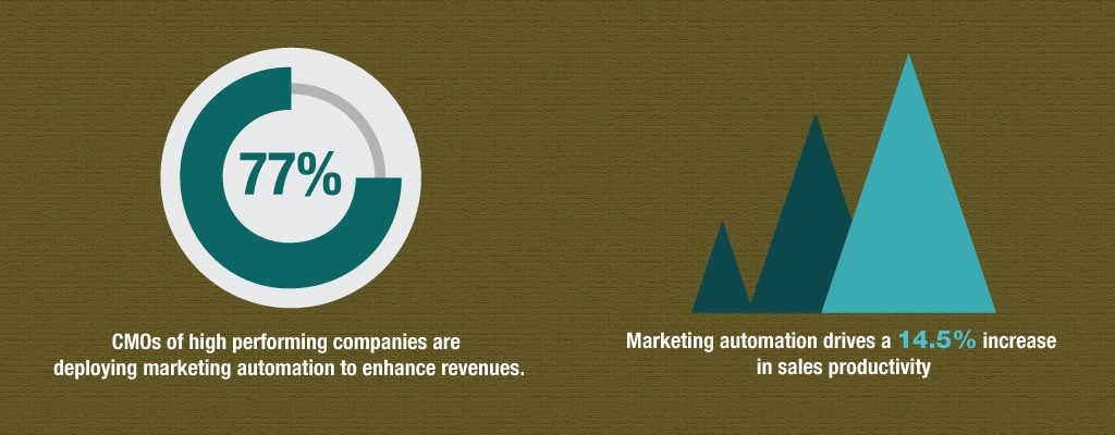 High Performing Companies-& Marketing Automation Drives