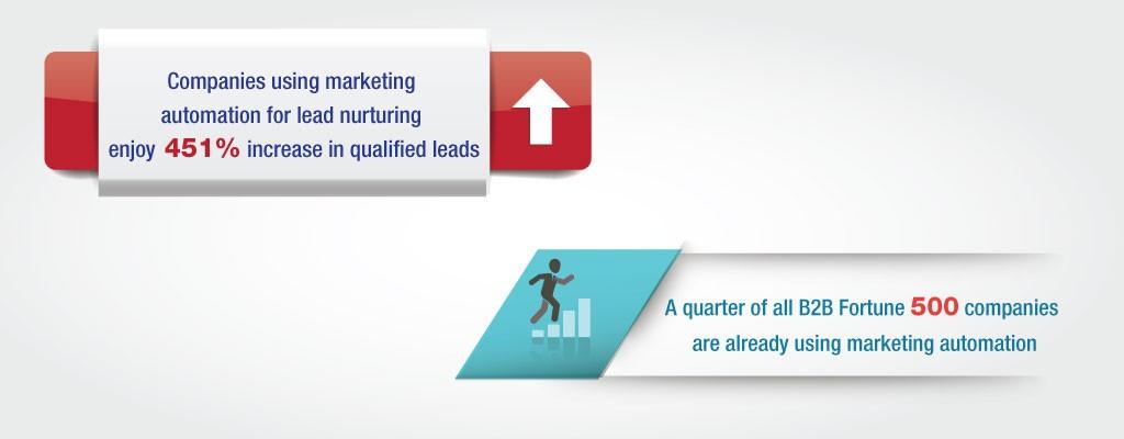 Marketing Automation & B2B Fortune
