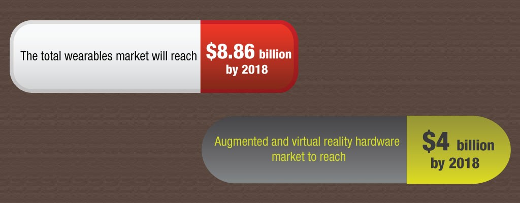 Wearables Market Augmented and Virtual Reality Hardware