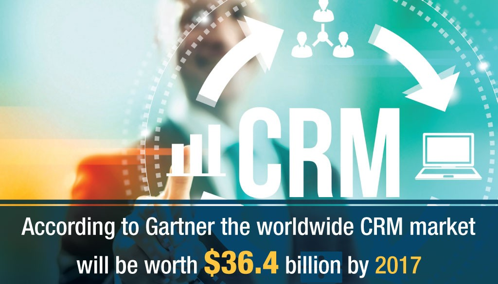Worldwide CRM Market