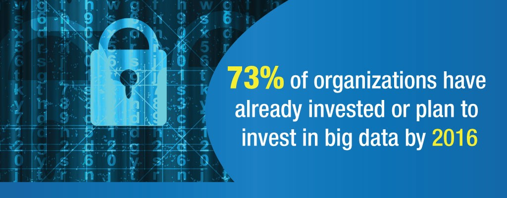 Investment on Big Data