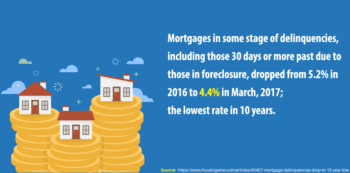 Lowest Mortgage Delinquency