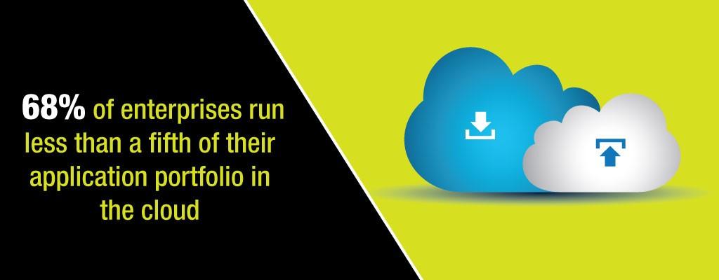 Application Portfolio in the Cloud