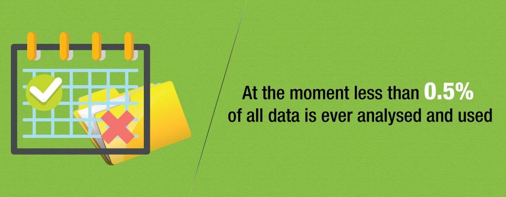 Data Analysed
