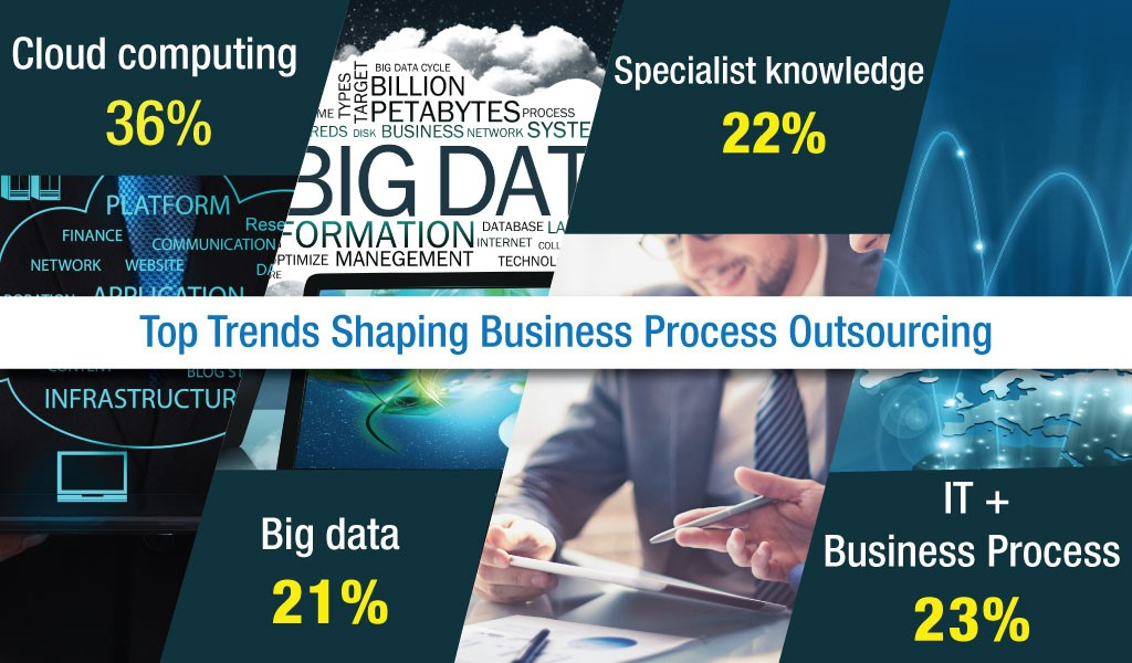 Top-Trends-Shaping-Business-Process-Outsourcing