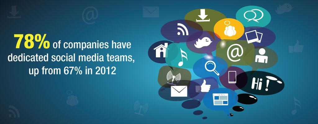 Dedicated Social Media Teams