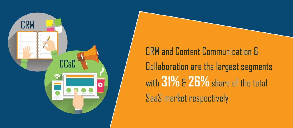 CRM and Content Communication