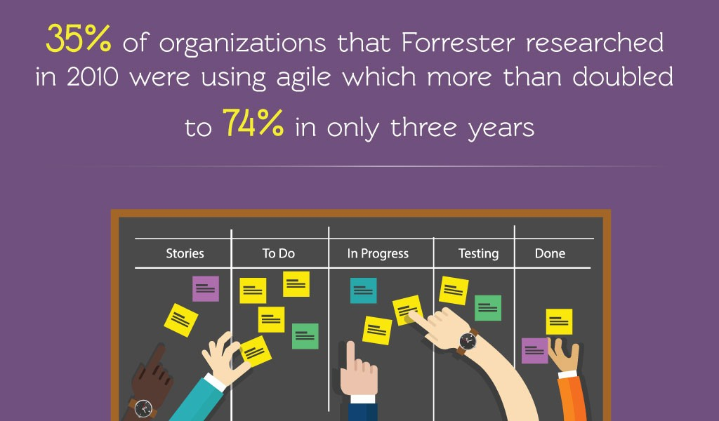 Organizations Forrester Research