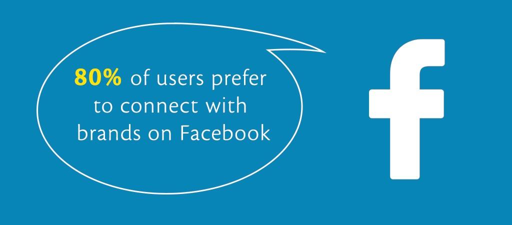 Brands On Facebook