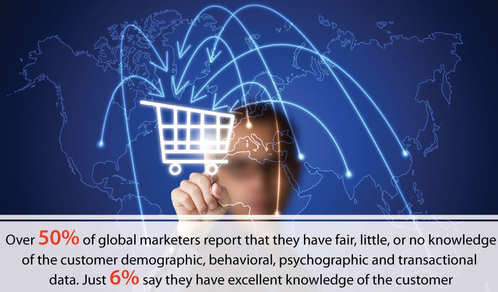 Global Marketers Report