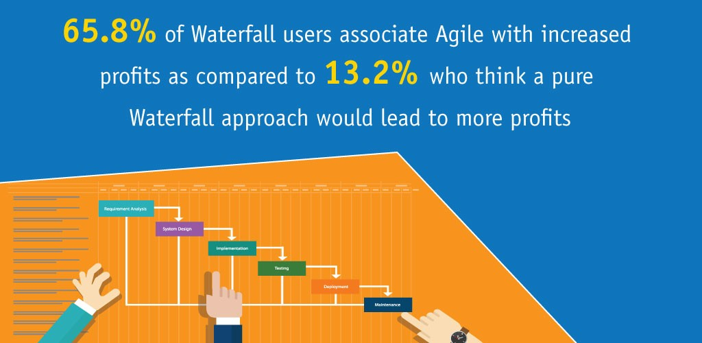 Waterfall Approach Lead to Profits