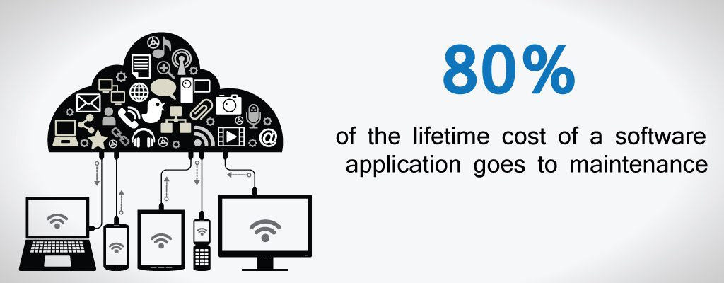 Cost of A Software Application
