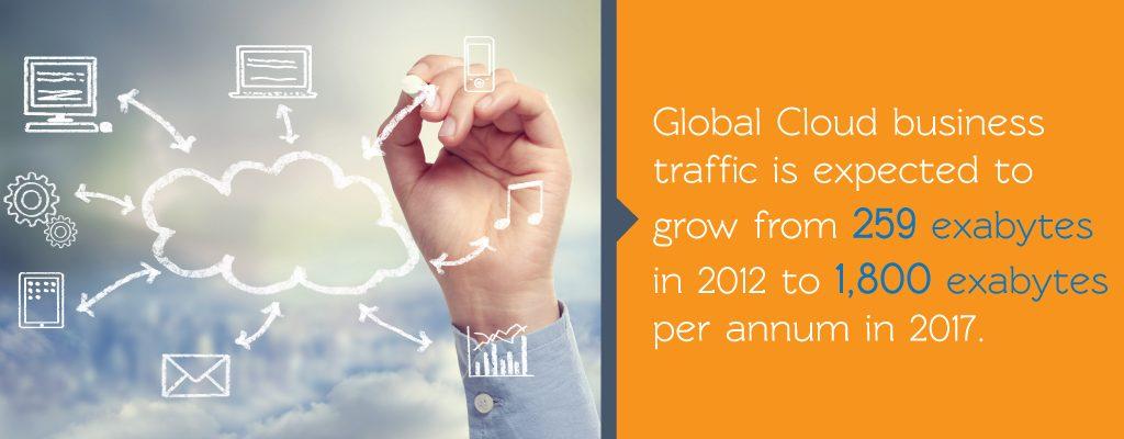 Global Cloud Business