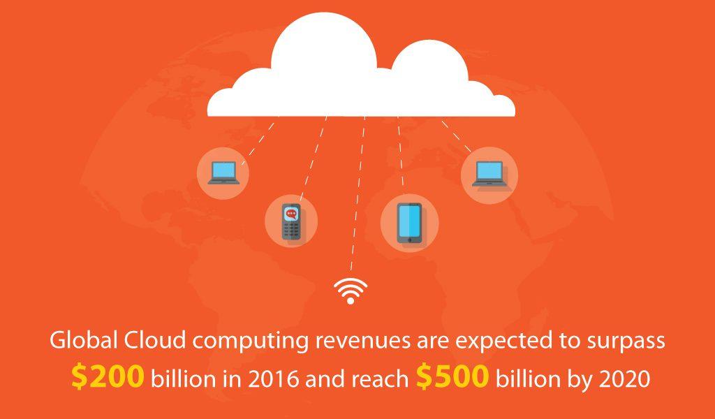 Global-Cloud-computing