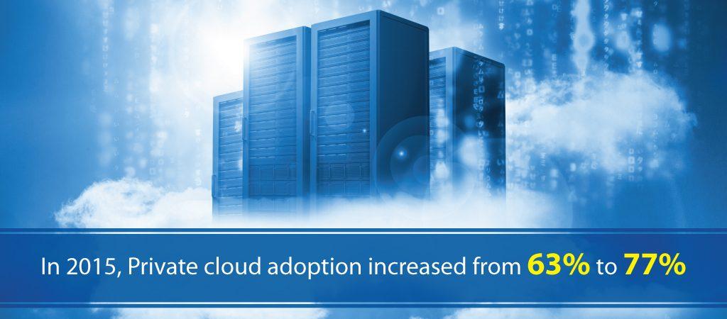 Private Cloud Adoption