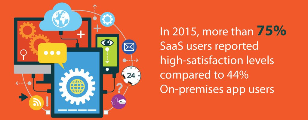 SaaS Users Reported