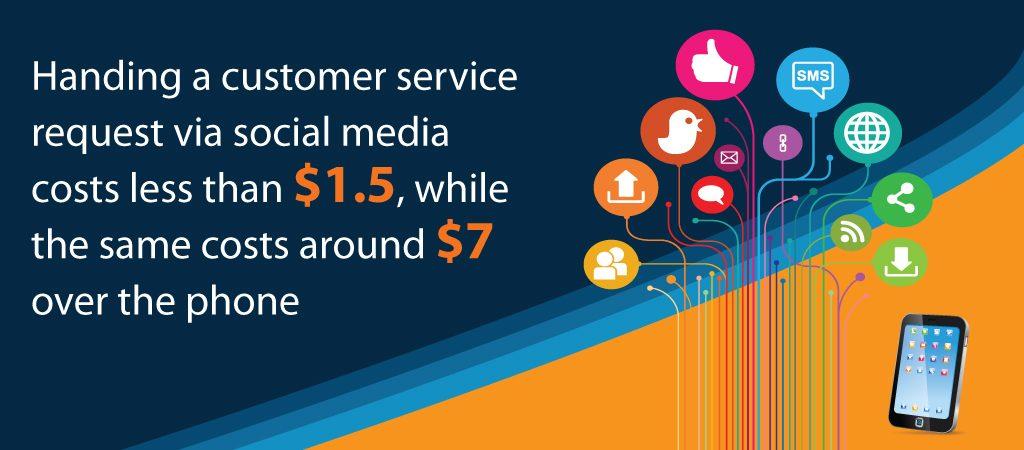 Customer Service Request via Social Media