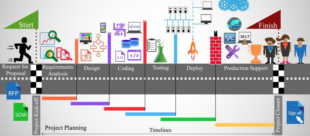 5 Key Guidelines for Evolving Software Driven Enterprises