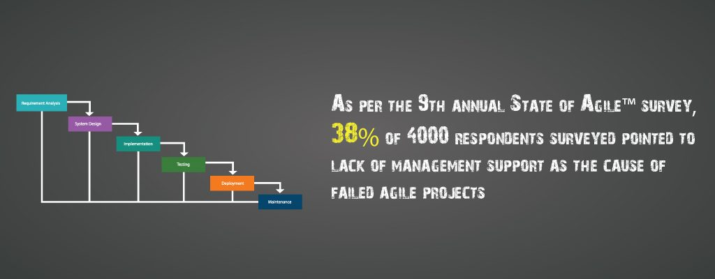 9th Annual State of Agile Survey