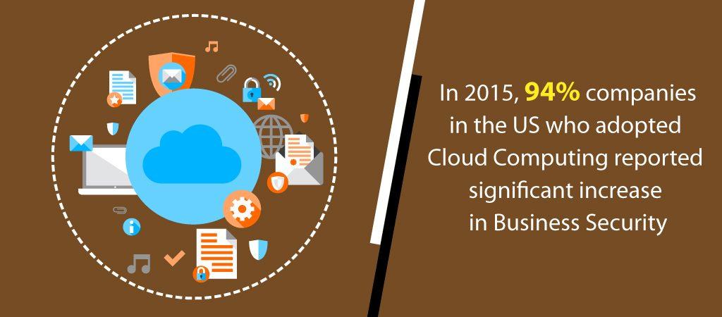 US Cloud Computing