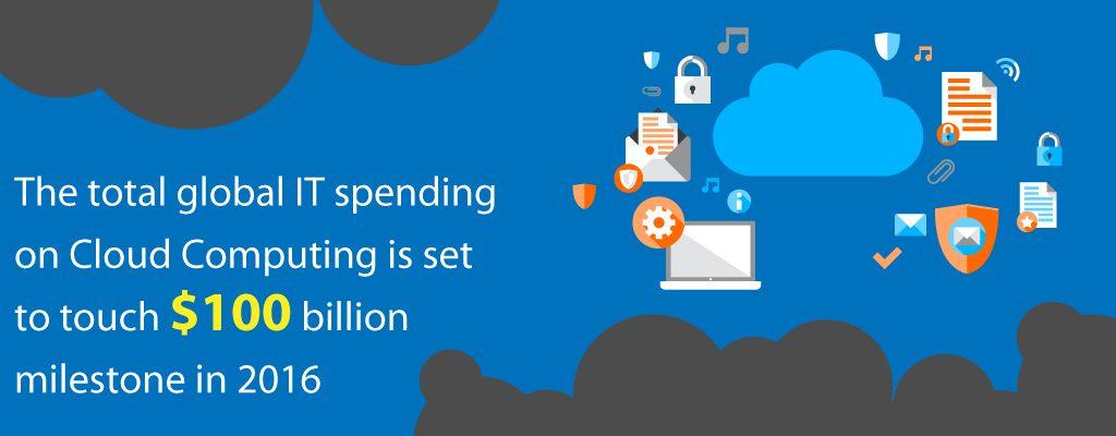 Global IT Spending on Cloud Computing