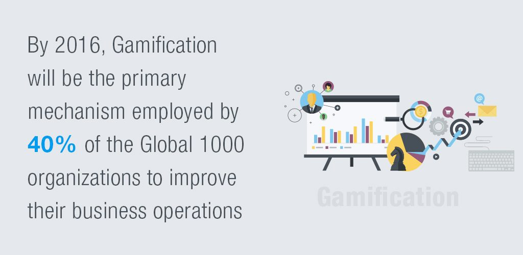Gamification will be the Primary Mechanism