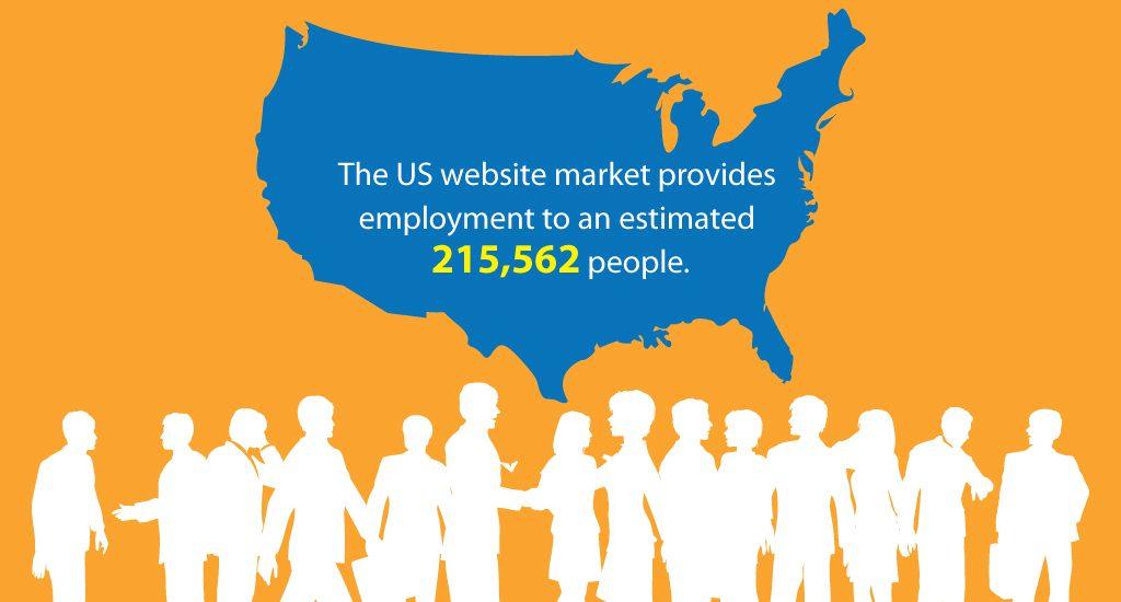 US Website Market