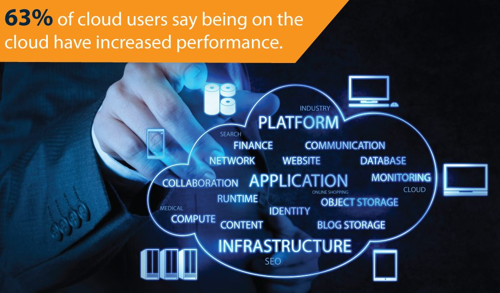 Cloud have Increased Perfomance