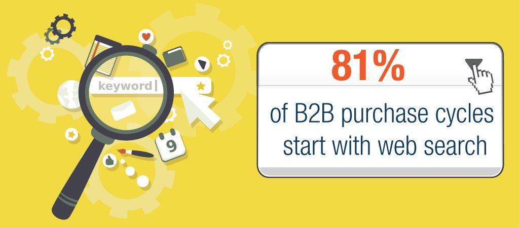 B2B Purchase Cycles