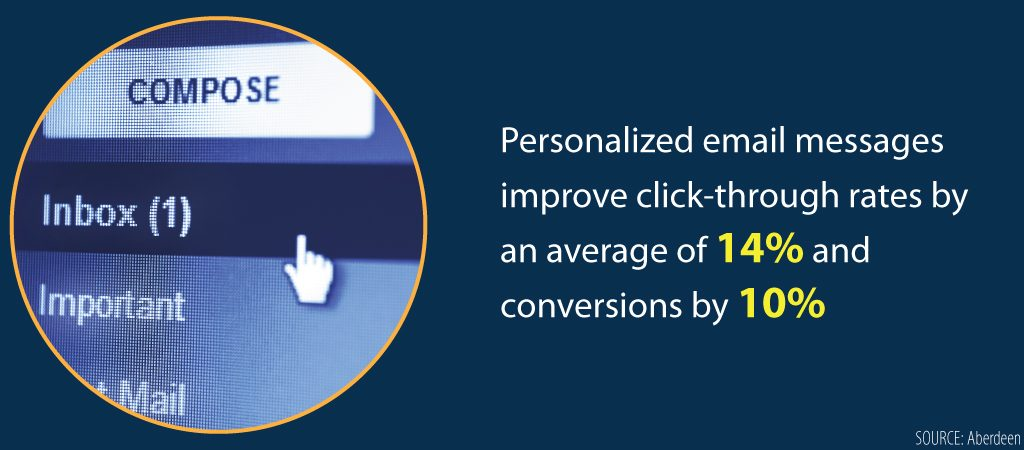 Personalized-email