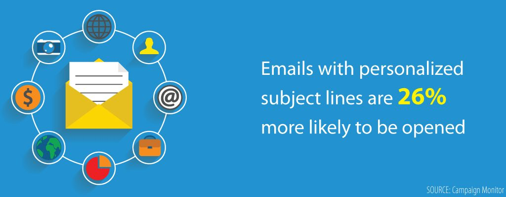 Personalised Email Marketing Campaign
