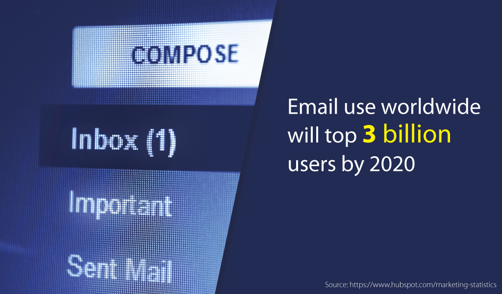 Email Marketing Prediction in 2020