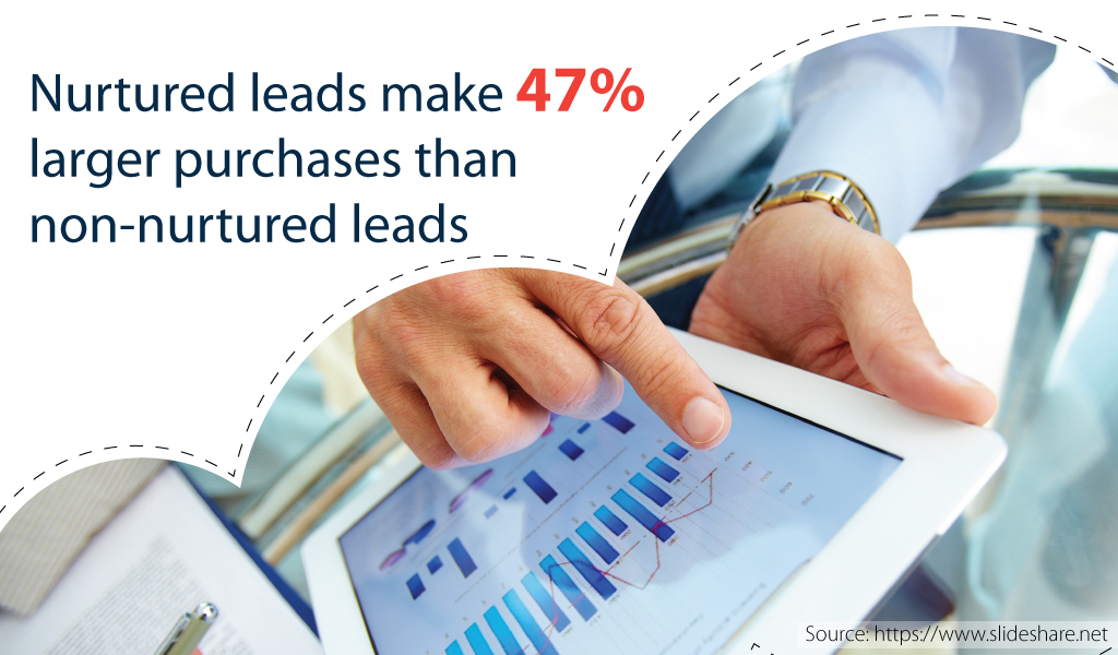 Nurtured leads make