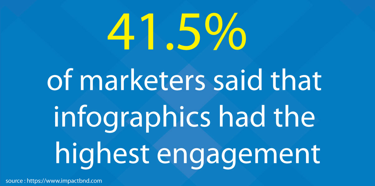 Infographics Had The Highest Engagement