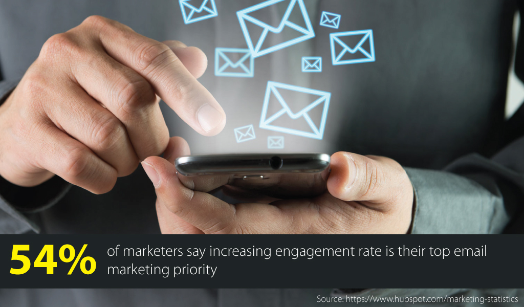 Email marketing Priority