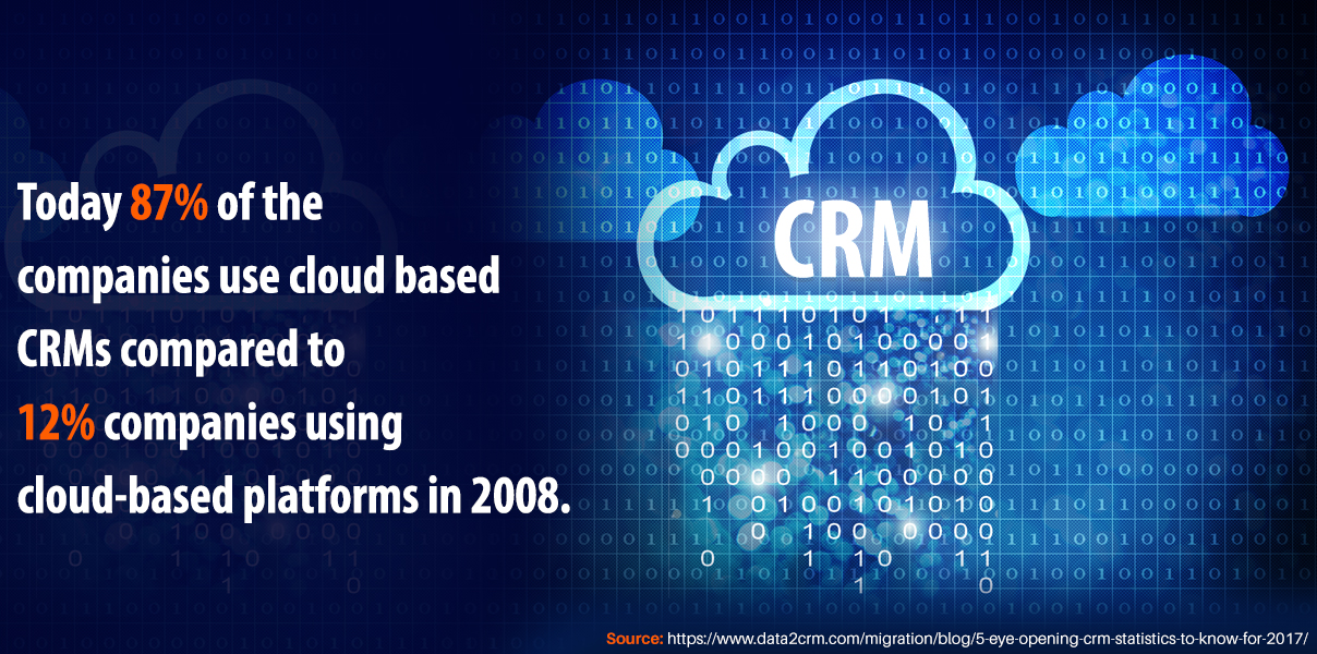 Companies prefer cloud based CRMs