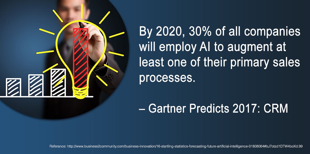 Why AI is the future of Sales & Marketing? Stat