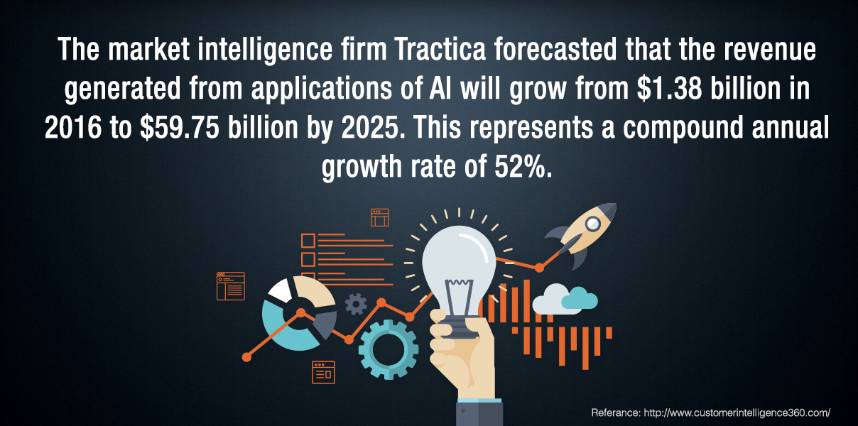 Sales, Marketing, and AI are interrelated Stat