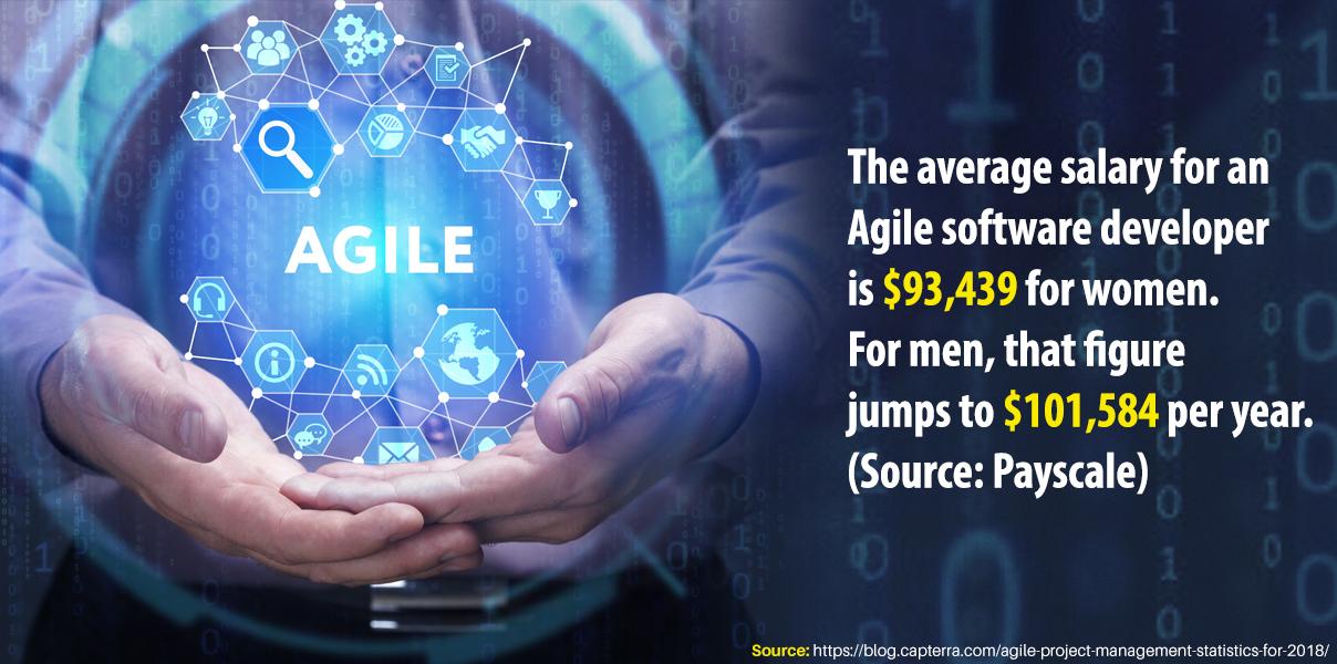 Agile Methodology-Stat 2