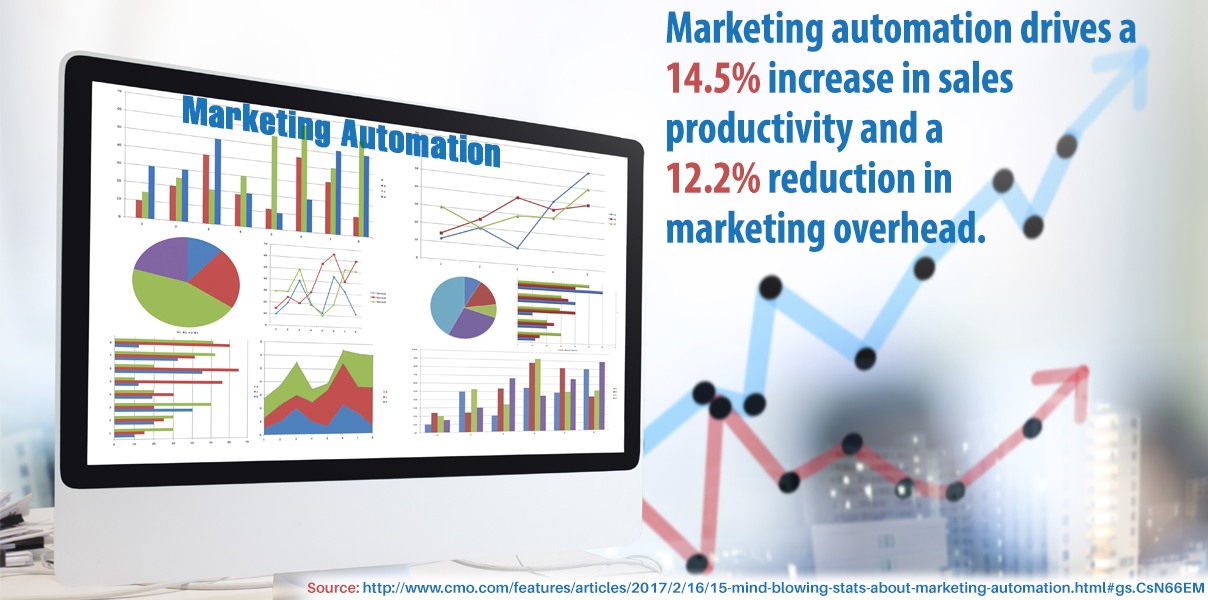 Marketing automation drives a 14.5% increase in sales productivity and a 12.2% reduction in marketing overhead