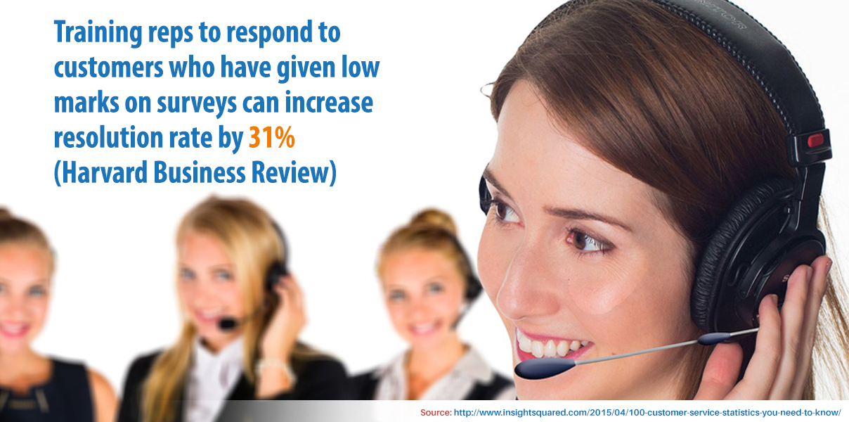 Training reps to respond to customers who have given low marks on surveys can increase resolution rate by 31%.