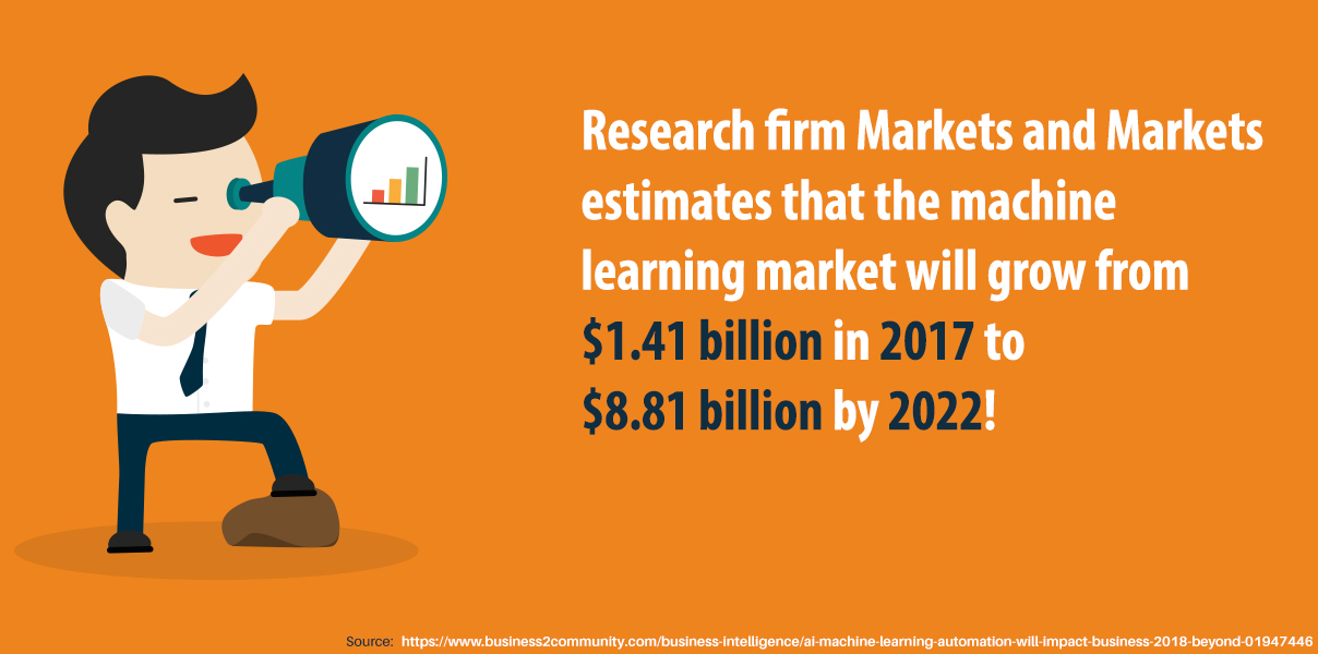 Research firm Markets and Markets estimates