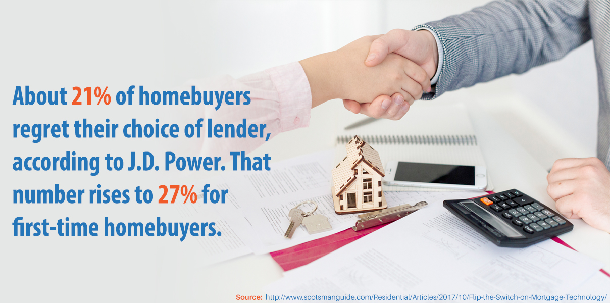 About 21 percent of home buyers