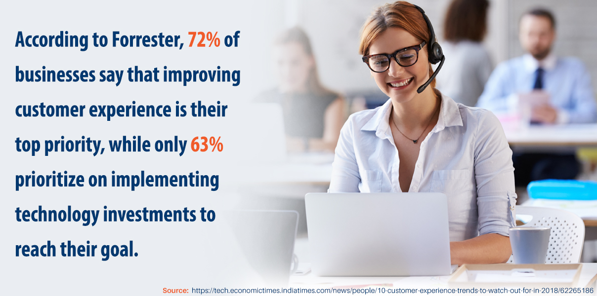 According to Forrester, 72% of businesses say that improving customer experience is their top priority, while only 63% prioritize on implementing technology investments to reach their goal