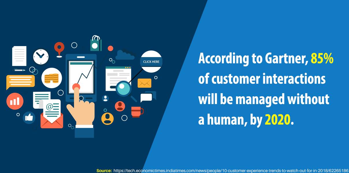 According to Gartner, 85% of customer interactions will be managed without a human, by 2020