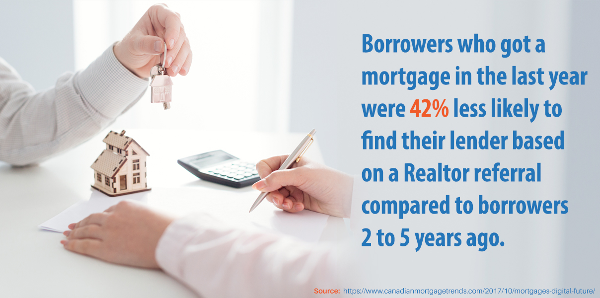 Borrowers who got a mortgage