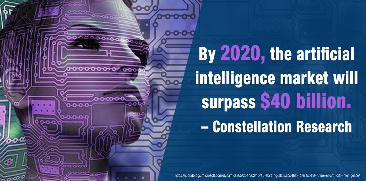 By 2020, the artificial intelligence market will surpass $40 billion.