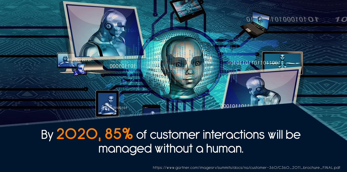 By 2020, 85% of customer interactions will be managed without a human.